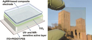 Solution Processing of Transparent Polymer Solar Cells figure