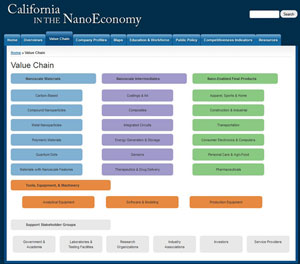 screenshot of California in the Nano Economy website