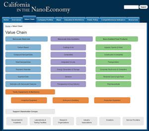 screenshot of California in the Nano Economy website