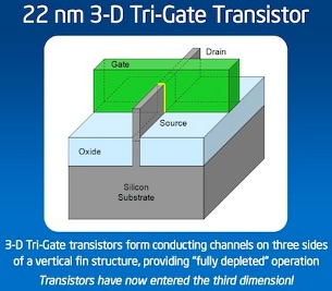 Three Dimensional Transistor Design Maintains Moore's Law for Foreseeable Future