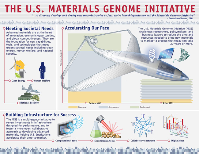 materials genome initiative infographic