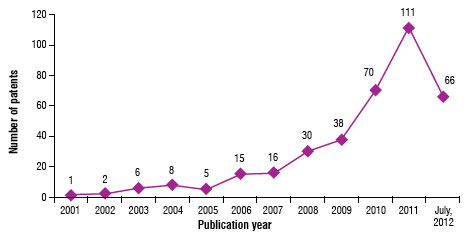 Fig. 1: Yearwise patent publication trend for nanotechnology applications in cement industry.