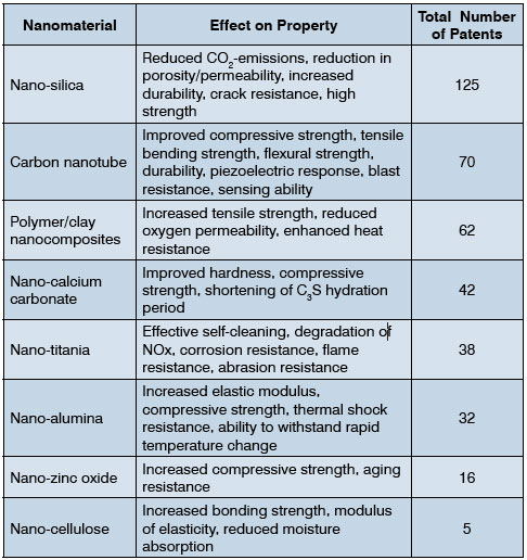 Table 1: Various nanomaterials that are incorporated in cement and their effect on properties.