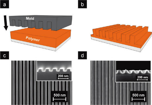 Process flow of the thermal nanoimprint lithography: schematic of (a) a mold is pressed onto a thin layer of polymer on a substrate heated to a temperature above the polymer's glass transition temperature, and (b) polymer nanostructures of negative replication to the mold are formed after demolding. SEM images of (c) Si nanolined mold and (d) imprinted P3HT nanogratings. (Reprinted with permission from American Chemical Society)