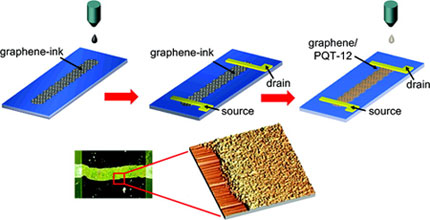 Inkjet Printing of Graphene Electronic Structures