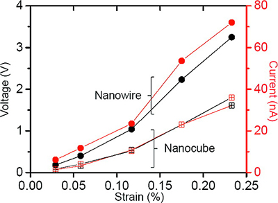 Comparison of generated power for NaNbO3 nanowire-based (solid circles) and nanocube-based (open cubes) NGs. For all compressive strain values, the output voltage (black symbols) and current (red symbols) of the nanowire-based NG are almost two times larger than those of the nanocube-based NG.