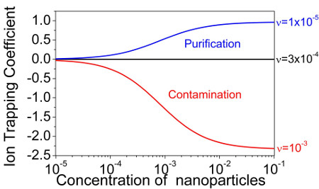 The dependence of the ion trapping coefficient of nanoparticles dispersed in liquid crystals on their weight concentration. Nanoparticles are characterized by different levels of their ionic purity quantified by means of the dimensionless contamination factor ν. Three regimes are shown: the purification regime (blue curve); the contamination regime (red curve); and no change (black curve).