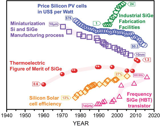 Figure 2.  Timeline of some breakthrough or historical event in Si‐Ge in thermoelectric, photovoltaic cells and microelectronics. References in Table 1.