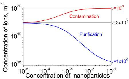 The dependence of the concentration of mobile ions in liquid crystals doped with nanoparticles on the weight concentration of nanoparticles. The contamination of nanoparticles is quantified by means of the dimensionless contamination factor ν. Depending on this factor ν, three different regimes (the purification regime (blue curve); the contamination regime (red curve); and no change (black curve)) can be achieved.