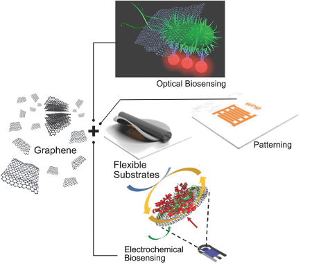 Integration of graphene derivatives into plastic- and paper-based substrates as a biosensing platform. We envision a new generation of biosensing devices based on the synergy between flexible, lightweight, easy-to-use, versatile, and cost-effective materials (paper and plastic) and the outstanding properties of graphene derivatives.