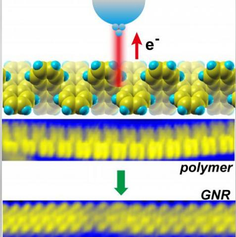 "A graphene nanoribbon is born. A scanning tunneling microscope injects charge carriers called ""holes"" into a polymer precursor, triggering a reaction called cyclodehydrogenation at that site, creating a specific place at which a freestanding graphene nanoribbon forms from the bottom up. Image credit: Oak Ridge National Laboratory, U.S. Dept. of Energy"
