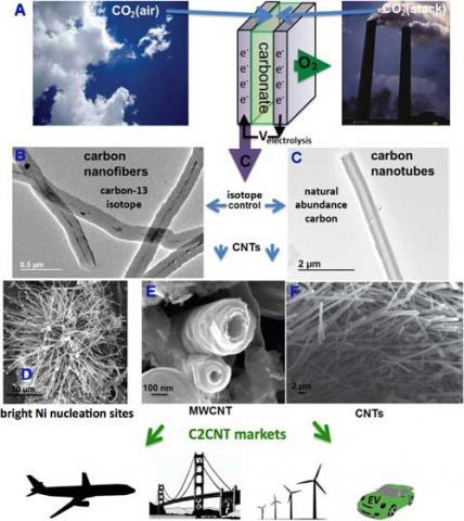 Scheme for the electrolytic synthesis of carbon nanostructures from carbon dioxide. (© Elsevier)