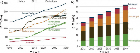 Figure 1.  (a) Total world energy consumption sorted by energy source between the period 1990 and 2040. Dotted lines for coal (black) and renewables (green) show the predicted effects of the USA Clean Power Plan (CPP) regulation. (b) World net electricity generation predictions sorted by energy source, for the period of 2012–2040. Both figures are reprinted with permission from Ref. [3]. Copyright 2016.